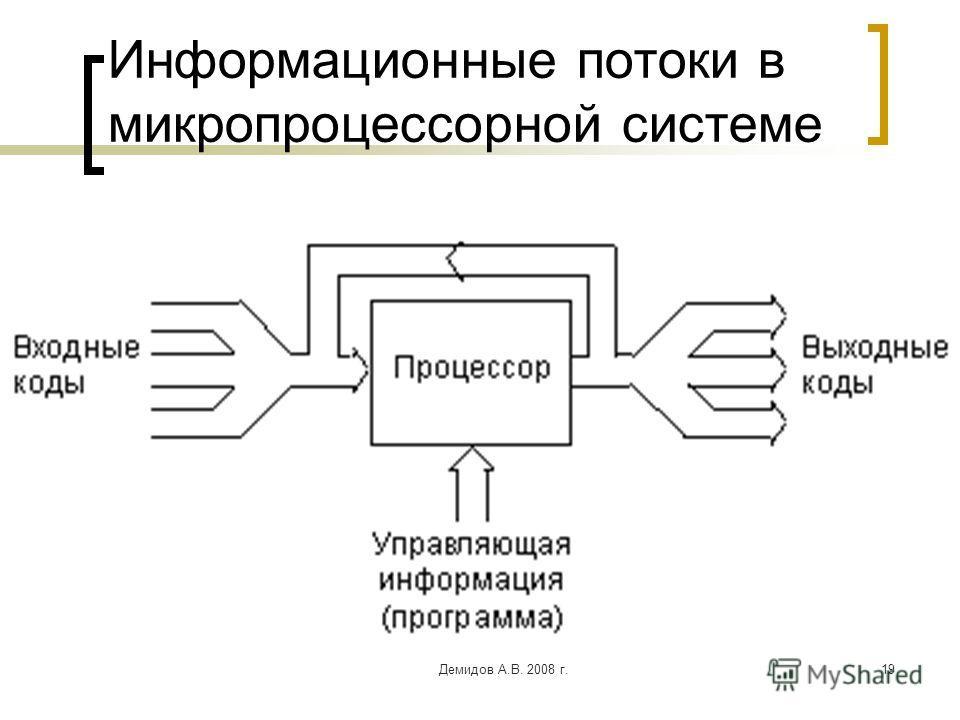 Демидов А.В. 2008 г.19 Информационные потоки в микропроцессорной системе