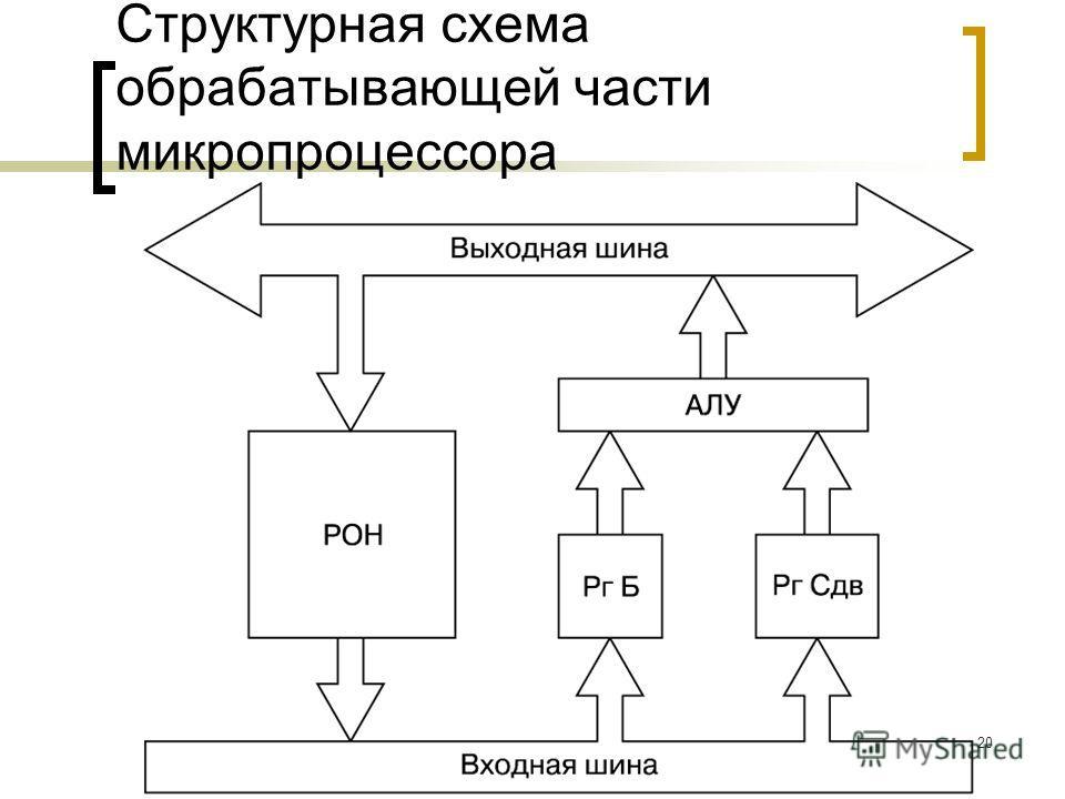 Демидов А.В. 2008 г.20 Структурная схема обрабатывающей части микропроцессора