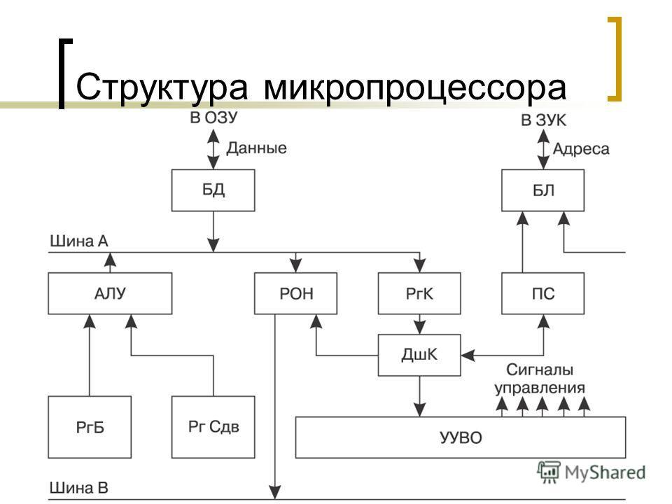 Демидов А.В. 2008 г.22 Структура микропроцессора