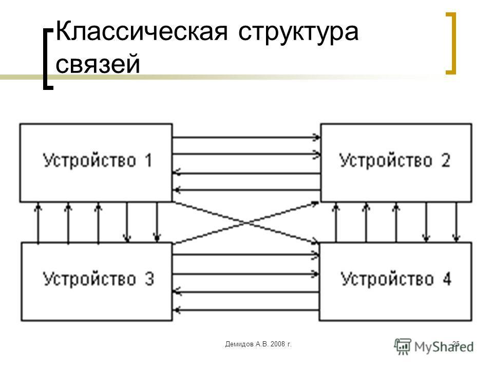 Демидов А.В. 2008 г.25 Классическая структура связей