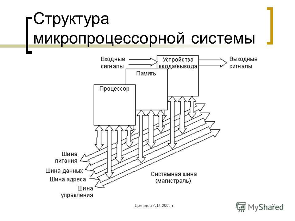 Демидов А.В. 2008 г.27 Структура микропроцессорной системы