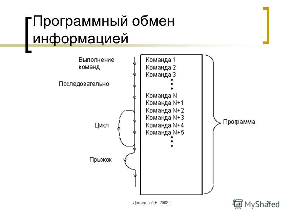 Демидов А.В. 2008 г.30 Программный обмен информацией