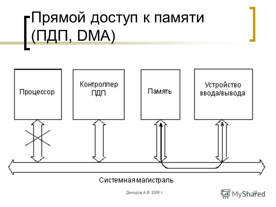 Демидов А.В. 2008 г.32 Прямой доступ к памяти (ПДП, DMA)