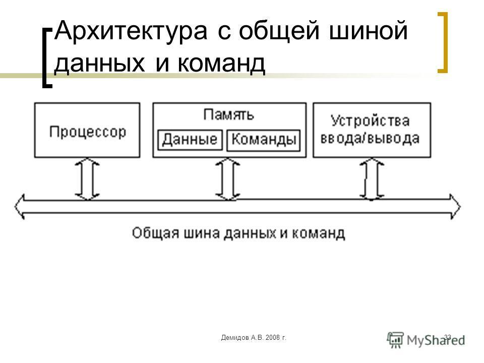 Демидов А.В. 2008 г.33 Архитектура с общей шиной данных и команд