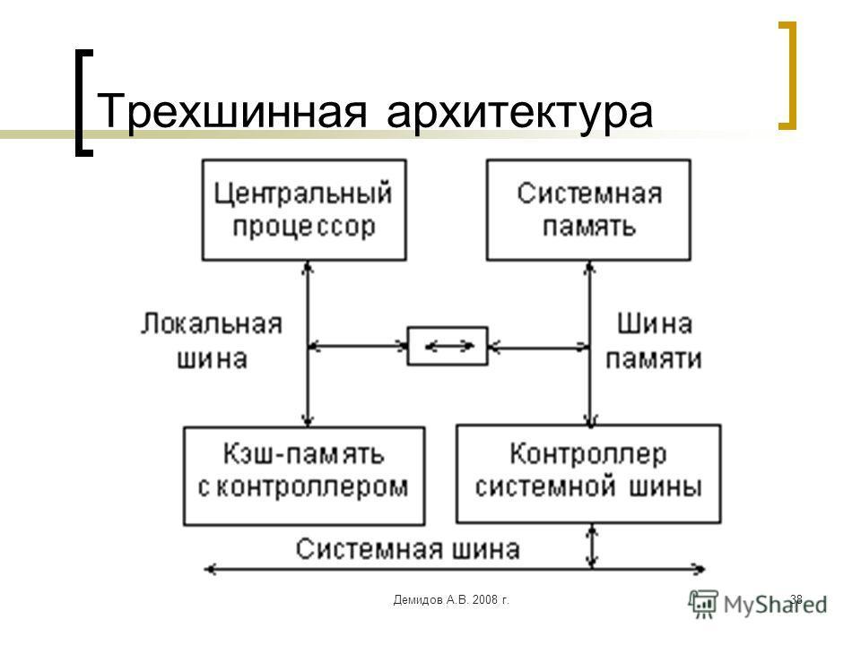 Демидов А.В. 2008 г.38 Трехшинная архитектура