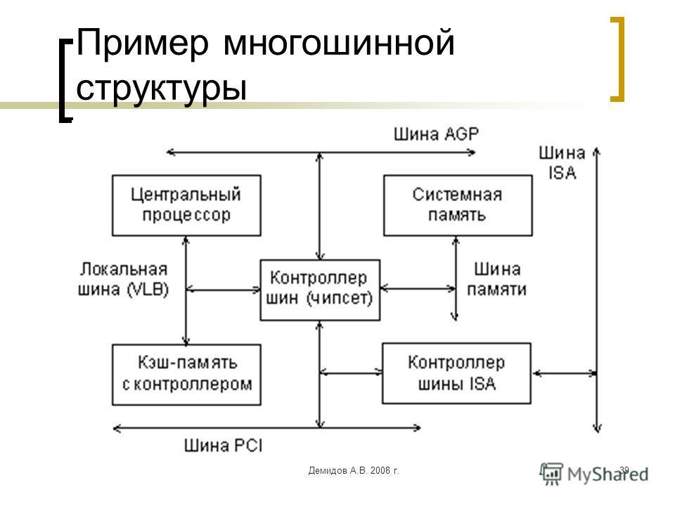 Демидов А.В. 2008 г.39 Пример многошинной структуры