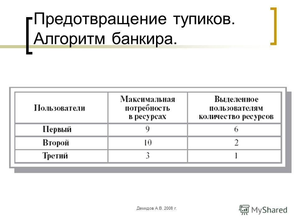 Демидов А.В. 2008 г. Предотвращение тупиков. Алгоритм банкира.