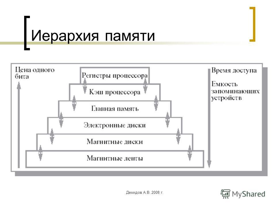 Демидов А.В. 2008 г. Иерархия памяти
