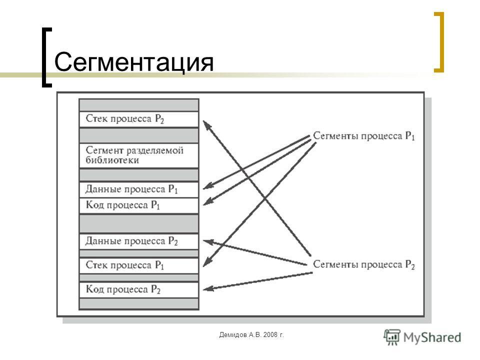 Демидов А.В. 2008 г. Сегментация