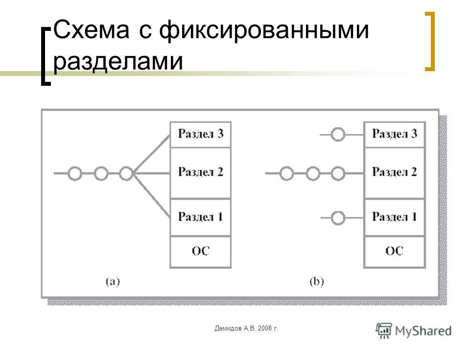 Демидов А.В. 2008 г. Схема с фиксированными разделами