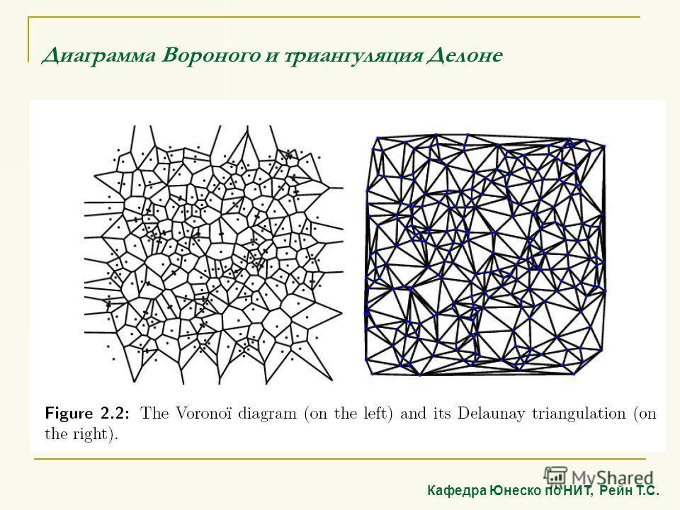 Диаграмма Вороного и триангуляция Делоне Кафедра Юнеско по НИТ, Рейн Т.С.