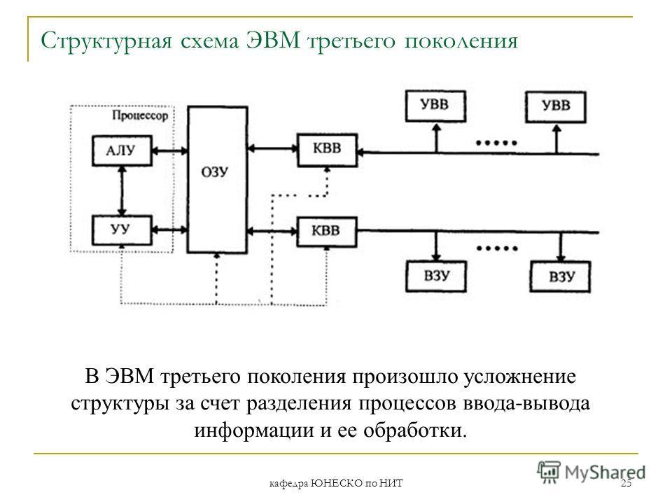 кафедра ЮНЕСКО по НИТ 25 Структурная схема ЭВМ третьего поколения В ЭВМ третьего поколения произошло усложнение структуры за счет разделения процессов ввода-вывода информации и ее обработки.
