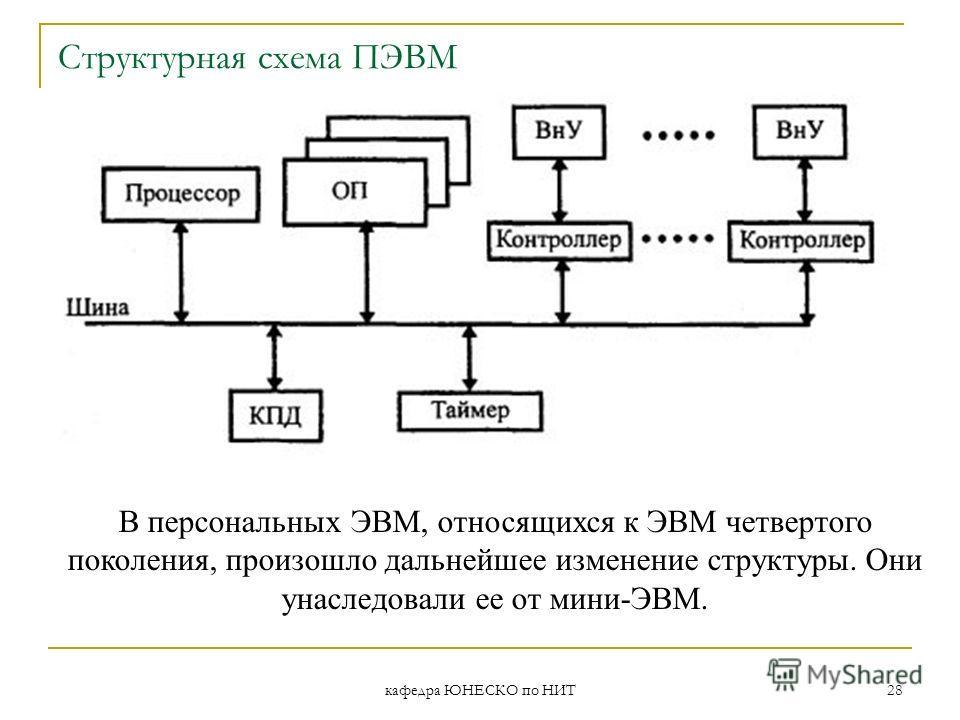 кафедра ЮНЕСКО по НИТ 28 Структурная схема ПЭВМ В персональных ЭВМ, относящихся к ЭВМ четвертого поколения, произошло дальнейшее изменение структуры. Они унаследовали ее от мини-ЭВМ.