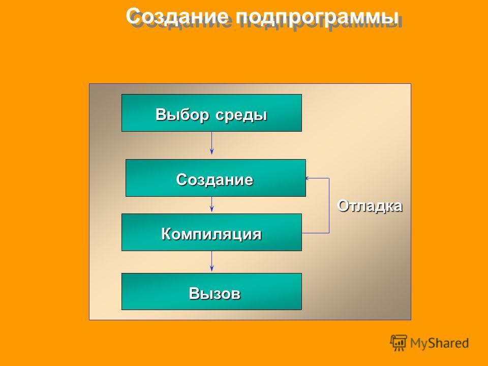 Создание подпрограммы Выбор среды Компиляция Отладка Создание Вызов Вызов