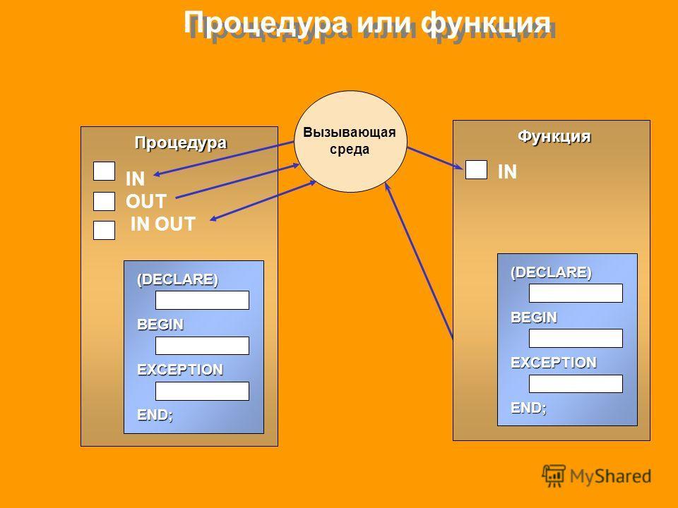 Процедура или функция Процедура (DECLARE)BEGINEXCEPTIONEND; IN OUT Функция (DECLARE)BEGINEXCEPTIONEND; IN Вызывающая среда