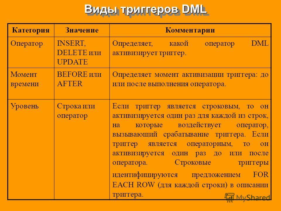 Виды триггеров DML КатегорияЗначениеКомментарии ОператорINSERT, DELETE или UPDATE Определяет, какой оператор DML активизирует триггер. Момент времени BEFORE или AFTER Определяет момент активизации триггера: до или после выполнения оператора. УровеньС
