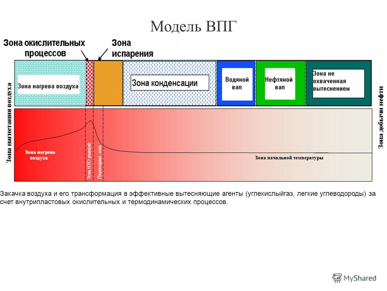 Закачка воздуха и его трансформация в эффективные вытесняющие агенты (углекислыйгаз, легкие углеводороды) за счет внутрипластовых окислительных и термодинамических процессов. Модель ВПГ