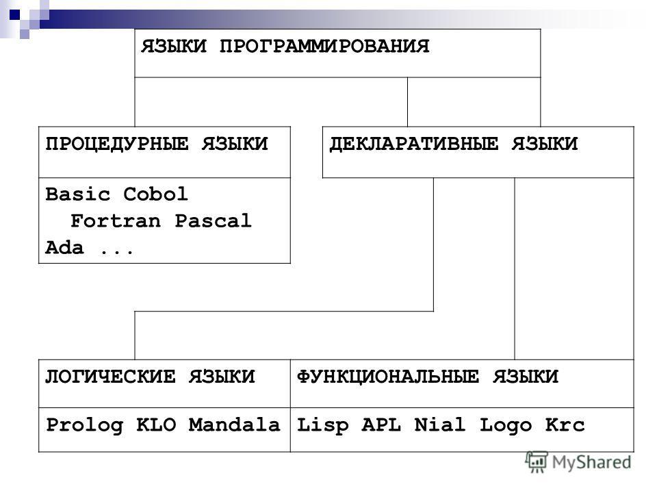 ЯЗЫКИ ПРОГРАММИРОВАНИЯ ПРОЦЕДУРНЫЕ ЯЗЫКИДЕКЛАРАТИВНЫЕ ЯЗЫКИ Basic Cobol Fortran Pascal Ada... ЛОГИЧЕСКИЕ ЯЗЫКИФУНКЦИОНАЛЬНЫЕ ЯЗЫКИ Prolog KLO MandalaLisp APL Nial Logo Krc