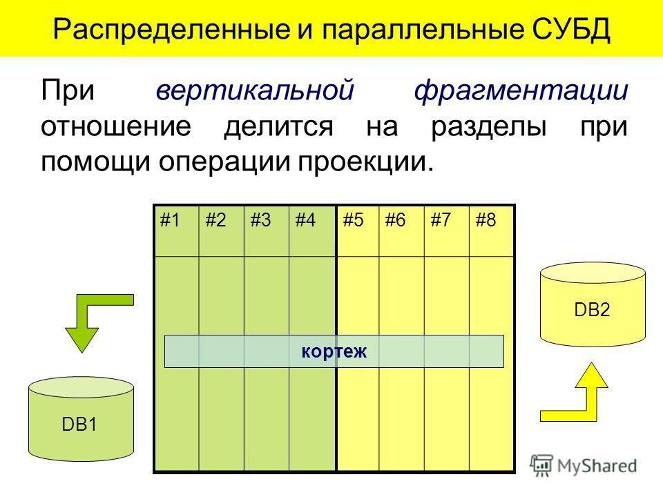 При вертикальной фрагментации отношение делится на разделы при помощи операции проекции. DB2 DB1 #1#2#3#4#5#6#7#8 кортеж