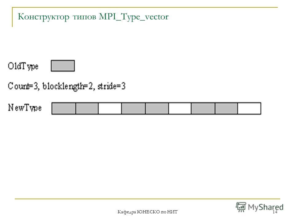 Кафедра ЮНЕСКО по НИТ 14 Конструктор типов MPI_Type_vector