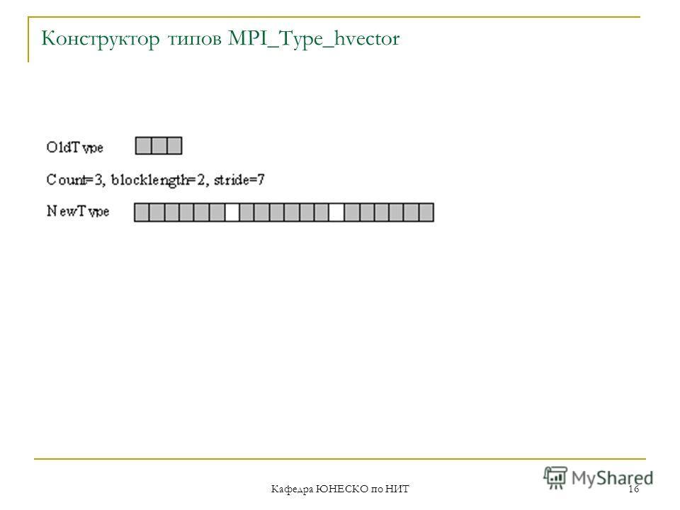 Кафедра ЮНЕСКО по НИТ 16 Конструктор типов MPI_Type_hvector