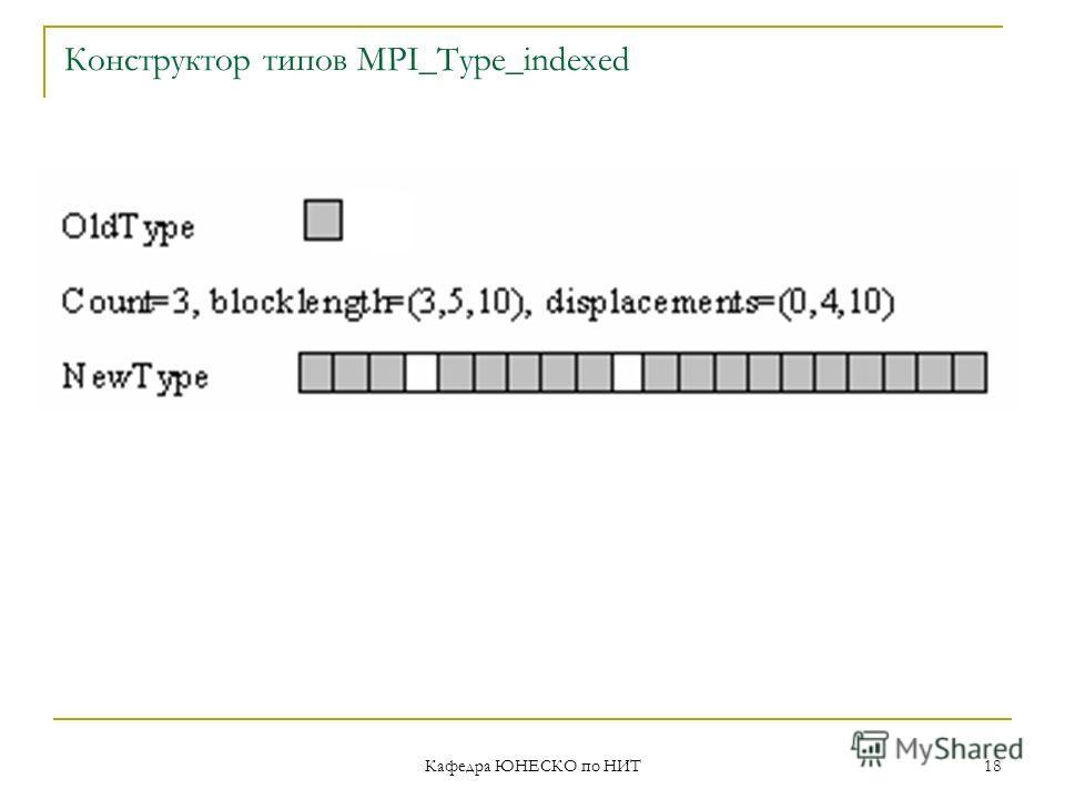 Кафедра ЮНЕСКО по НИТ 18 Конструктор типов MPI_Type_indexed