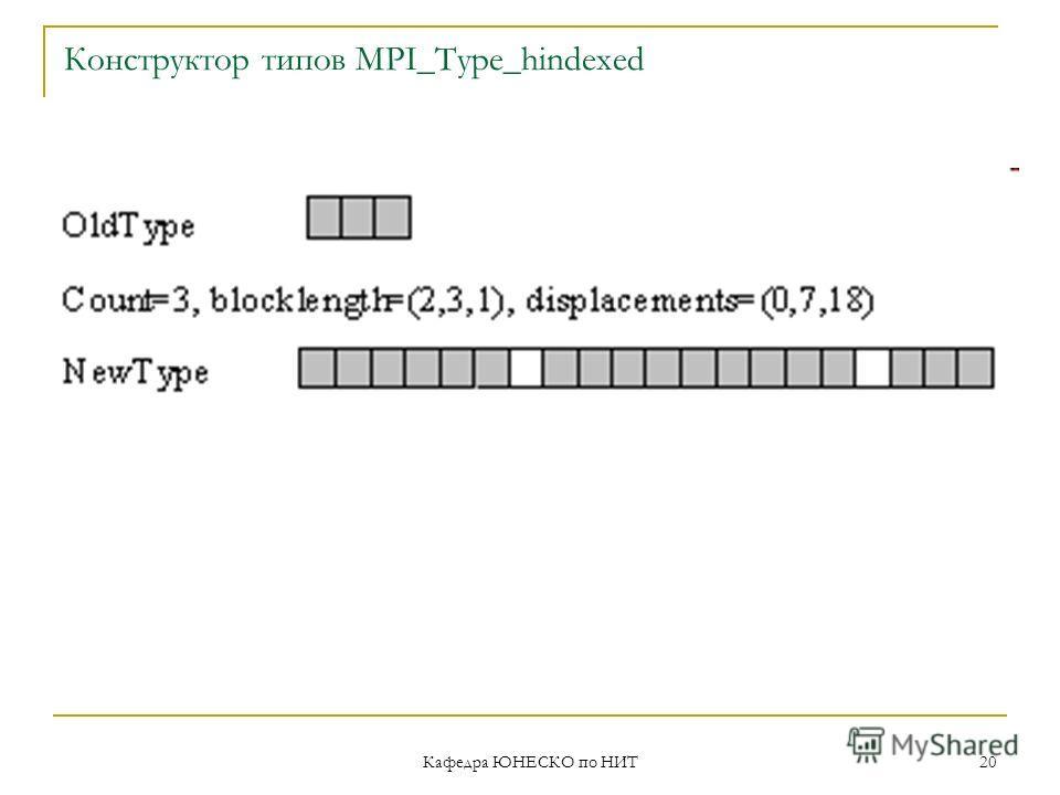 Кафедра ЮНЕСКО по НИТ 20 Конструктор типов MPI_Type_hindexed