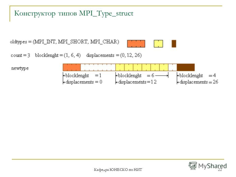 Кафедра ЮНЕСКО по НИТ 22 Конструктор типов MPI_Type_struct