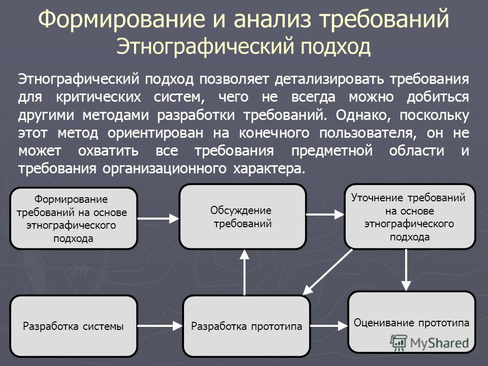 Формирование и анализ требований Этнографический подход Этнографический подход позволяет детализировать требования для критических систем, чего не всегда можно добиться другими методами разработки требований. Однако, поскольку этот метод ориентирован