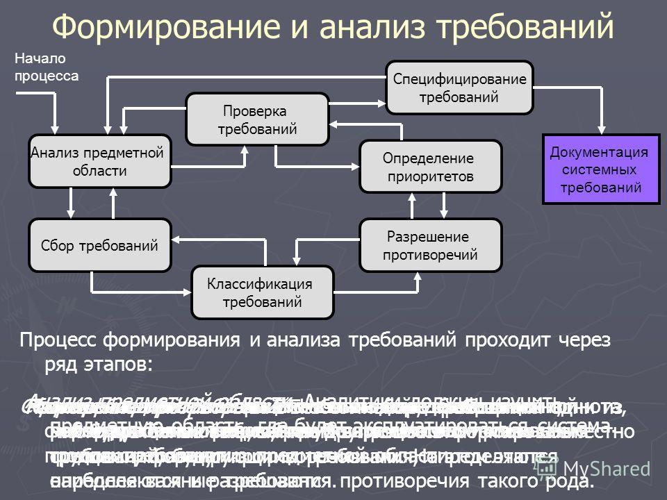 Формирование и анализ требований Процесс формирования и анализа требований проходит через ряд этапов: Анализ предметной области. Аналитики должны изучить предметную область, где будет эксплуатироваться система. Сбор требований. Это процесс взаимодей