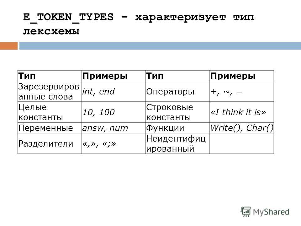 Тип Примеры Тип Примеры Зарезервиров анные слова int, end Операторы +, ~, = Целые константы 10, 100 Строковые константы «I think it is» Переменные answ, num Функции Write(), Char() Разделители «,», «;» Неидентифиц ированный E_TOKEN_TYPES – характериз