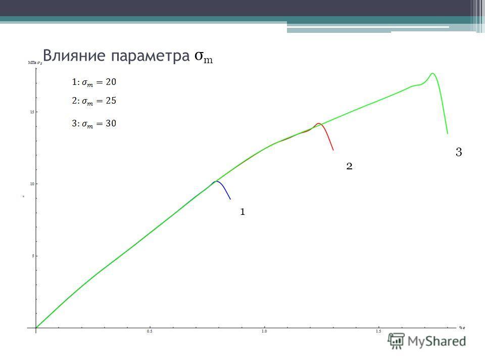 Влияние параметра 1 2 3 σmσm