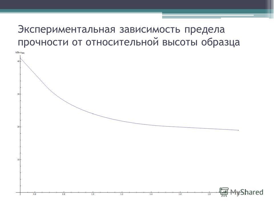 Экспериментальная зависимость предела прочности от относительной высоты образца