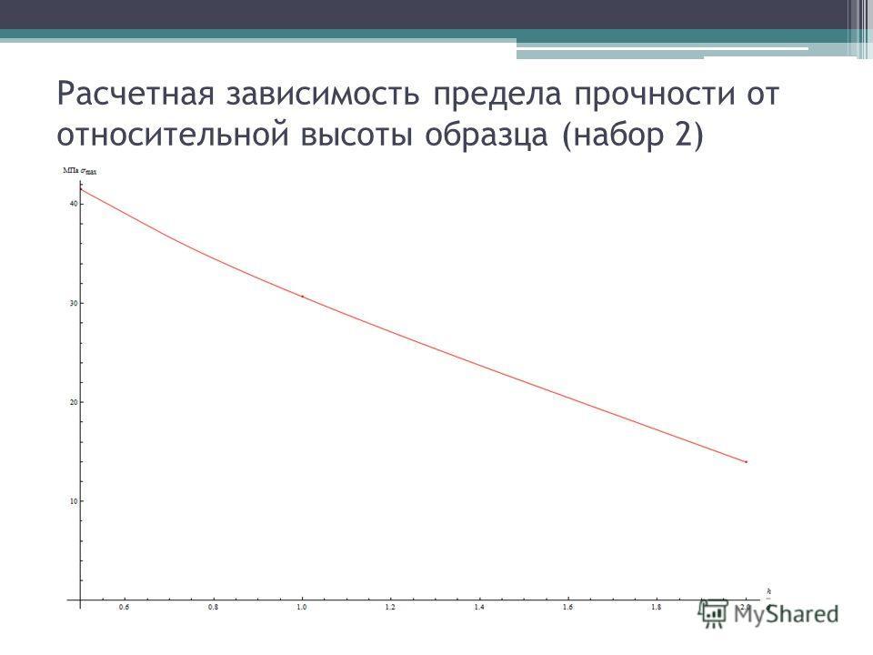 Расчетная зависимость предела прочности от относительной высоты образца (набор 2)