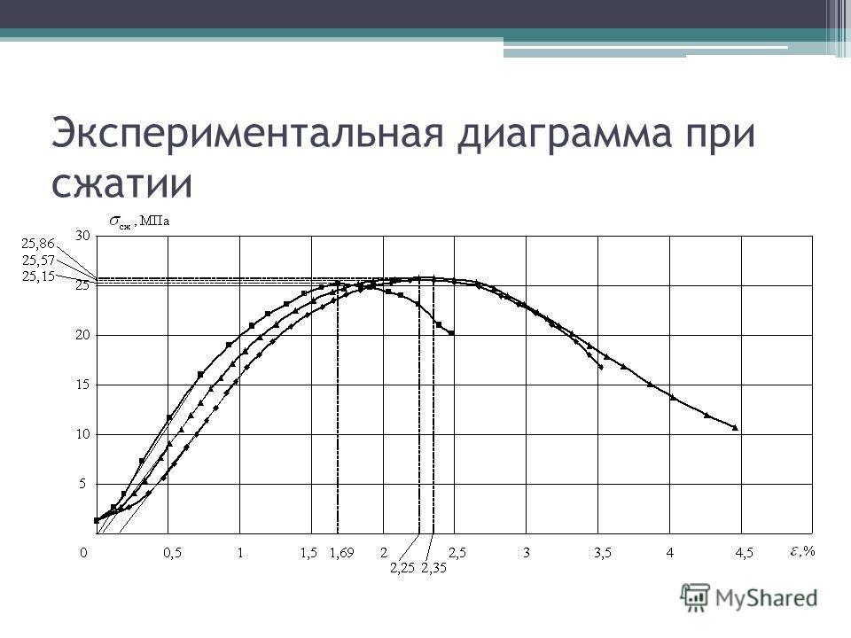 Экспериментальная диаграмма при сжатии