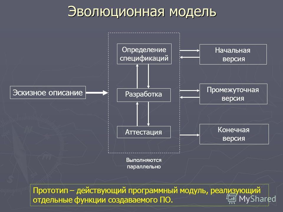 Эволюционная модель Эскизное описание Определение спецификаций Разработка Аттестация Начальная версия Промежуточная версия Конечная версия Выполняются параллельно Прототип – действующий программный модуль, реализующий отдельные функции создаваемого П