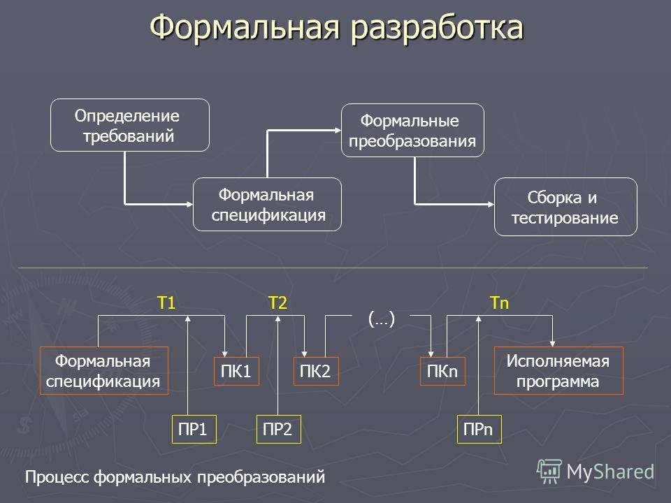 Формальная разработка Определение требований Формальная спецификация Формальные преобразования Сборка и тестирование Формальная спецификация ПК1ПК2ПКn Исполняемая программа (…) T1T2Tn ПР1ПР2ПРn Процесс формальных преобразований