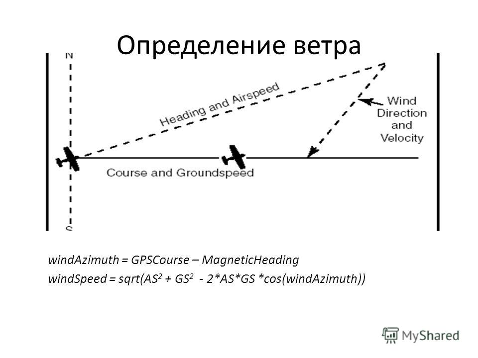Определение ветра windAzimuth = GPSCourse – MagneticHeading windSpeed = sqrt(AS 2 + GS 2 - 2*AS*GS *cos(windAzimuth))
