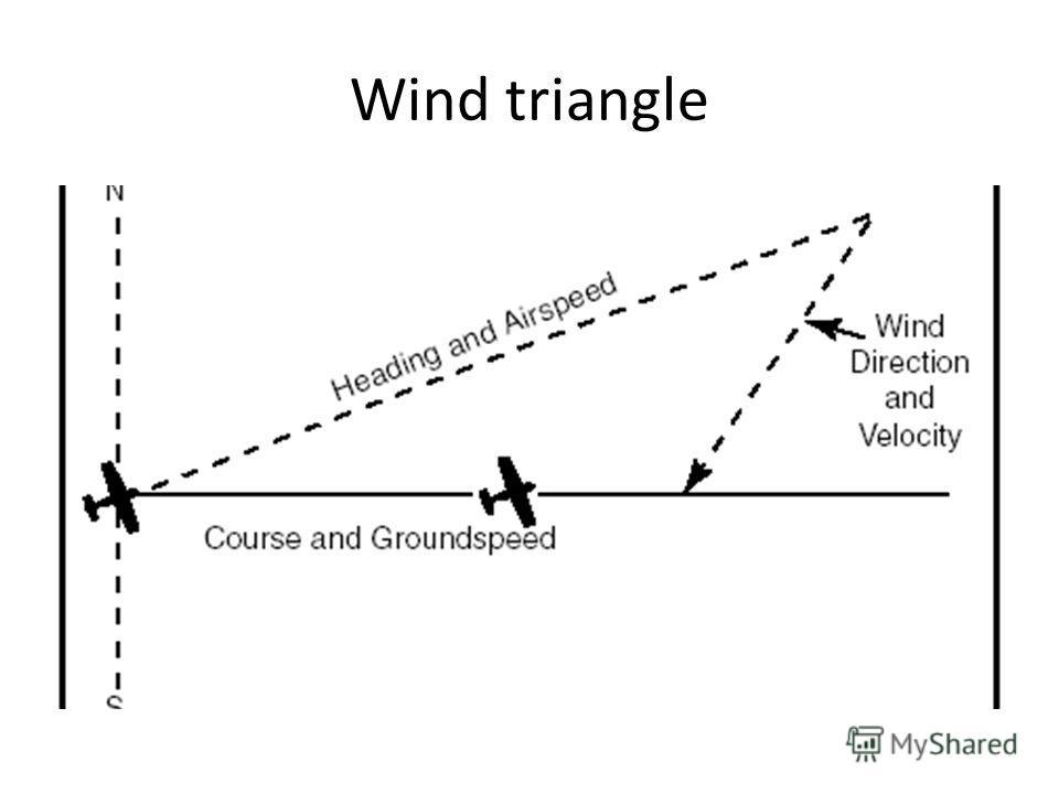 Wind triangle