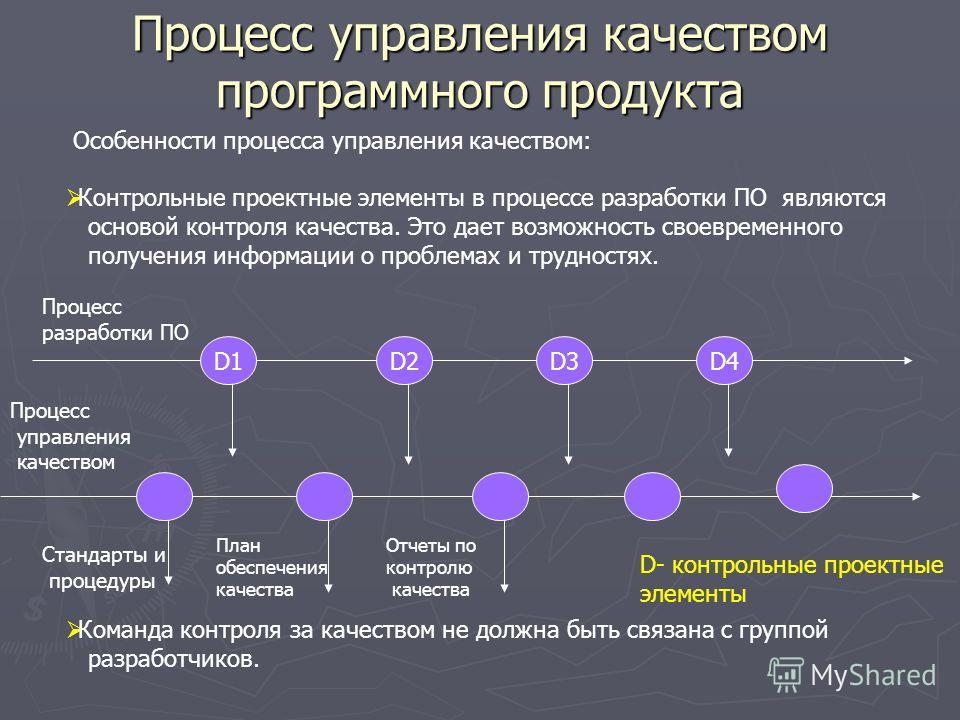 Презентация на тему Разработка программного обеспечения  5 Процесс управления качеством программного продукта Особенности процесса управления качеством Контрольные