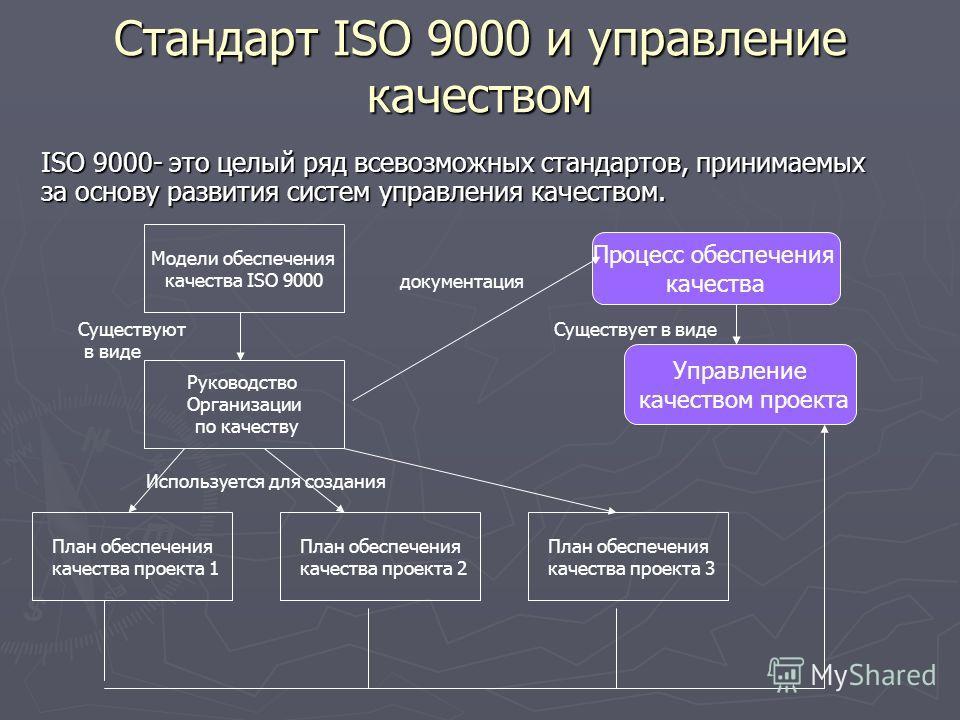 Стандарт ISO 9000 и управление качеством ISO 9000- это целый ряд всевозможных стандартов, принимаемых за основу развития систем управления качеством. Модели обеспечения качества ISO 9000 Руководство Организации по качеству План обеспечения качества п