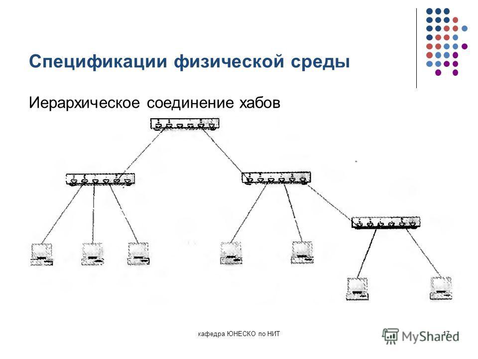 Спецификации физической среды Иерархическое соединение хабов кафедра ЮНЕСКО по НИТ17