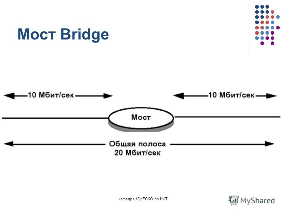 кафедра ЮНЕСКО по НИТ Мост Bridge
