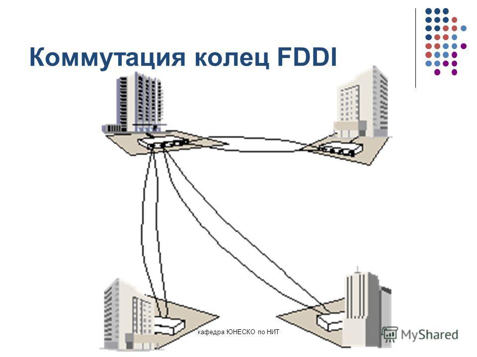 кафедра ЮНЕСКО по НИТ Коммутация колец FDDI