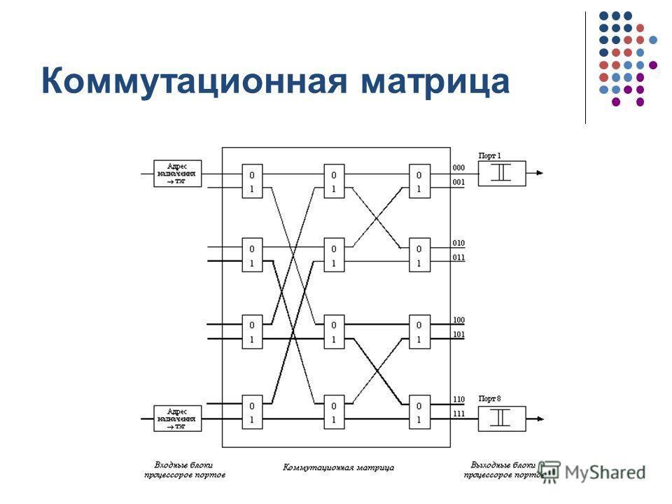 кафедра ЮНЕСКО по НИТ Коммутационная матрица