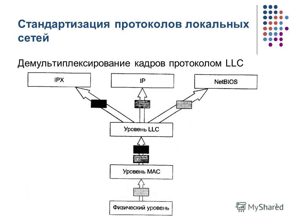 Стандартизация протоколов локальных сетей Демультиплексирование кадров протоколом LLC кафедра ЮНЕСКО по НИТ7