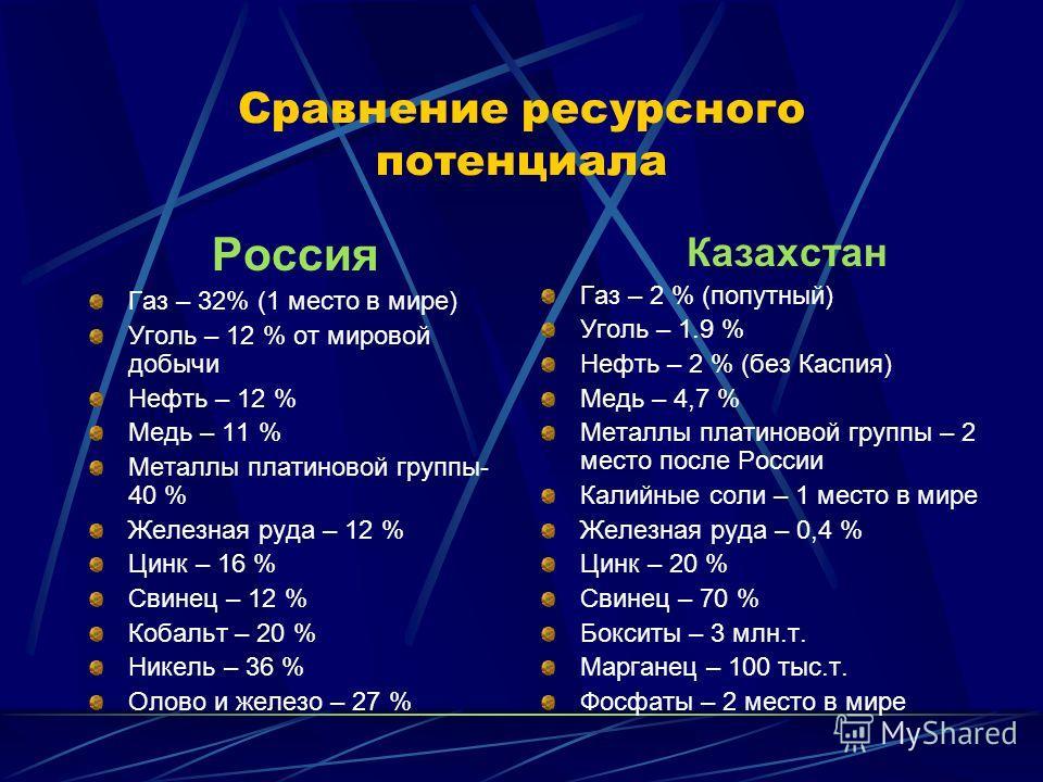 Состояние экономики: Ресурсный потенциал Динамика макроэкономических показателей