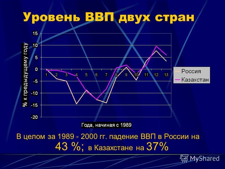 Сравнение ресурсного потенциала Россия Газ – 32% (1 место в мире) Уголь – 12 % от мировой добычи Нефть – 12 % Медь – 11 % Металлы платиновой группы- 40 % Железная руда – 12 % Цинк – 16 % Свинец – 12 % Кобальт – 20 % Никель – 36 % Олово и железо – 27
