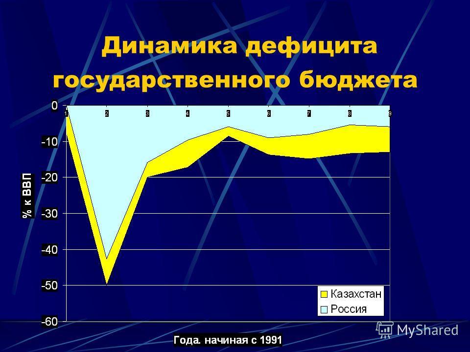 Нерешенные проблемы создания финансовых институтов Не создана до конца двухуровневая банковская система Преобладает краткосрочное кредитование На рынке капитала обращаются в основном высоко рискованные ценные бумаги Низкая капитализация фондового рын