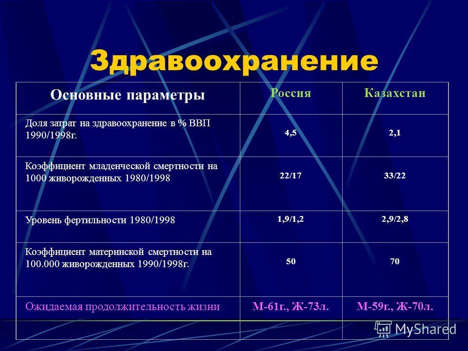 Проблема бедности Основные параметрыРоссия Казахстан Индекс Джини 48,735,4 ВВП на душу населения тыс. долл.2,2701,230 Место в мире по объему ВВП на душу населения 98125 Годовой прирост ВВП на душу населения (1998-1999) 1,6
